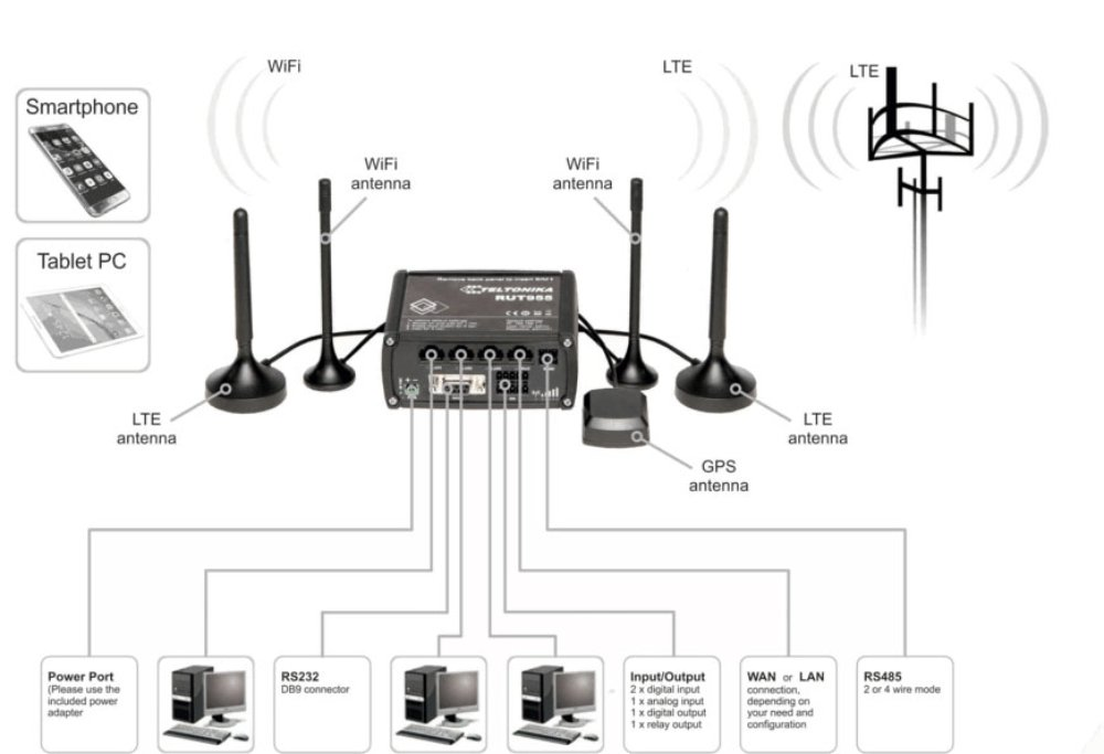 RUT955 LTE Router Setup Overview
