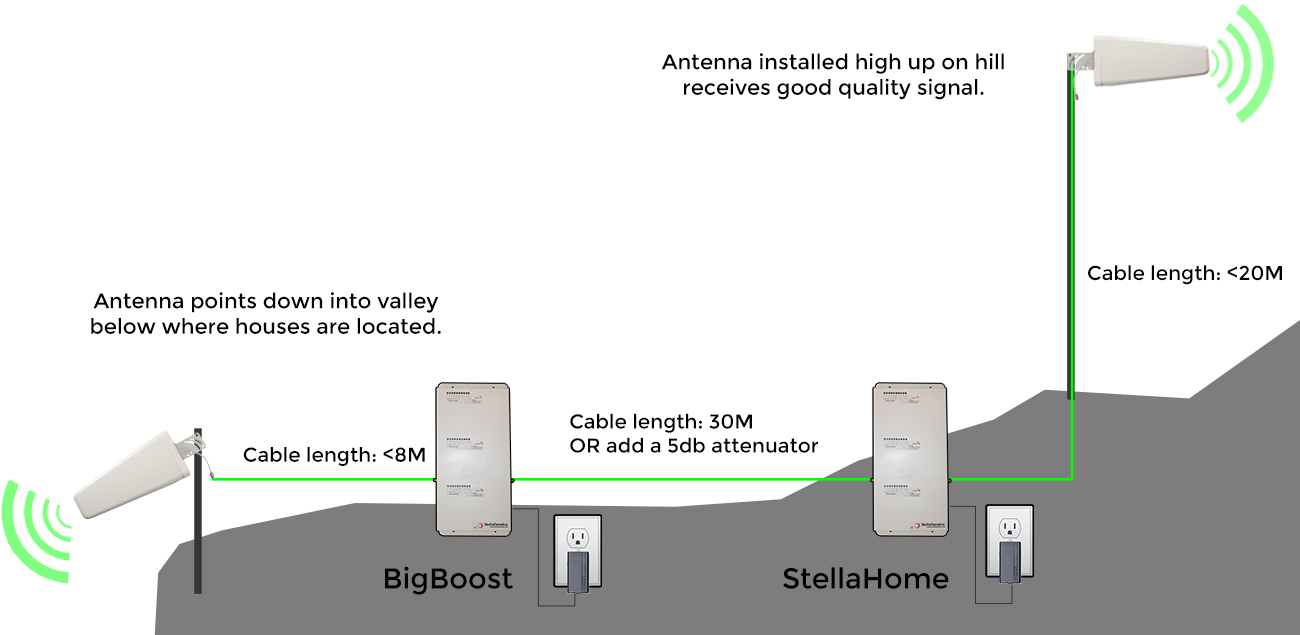 Reference Image: Installation Overview for the SD-BIG-GDW LTE-1800MHz and Voice Call Signal Repeater