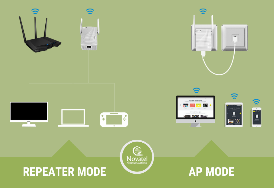 Photo: Illustration showing repeater-mode vs. access point mode.