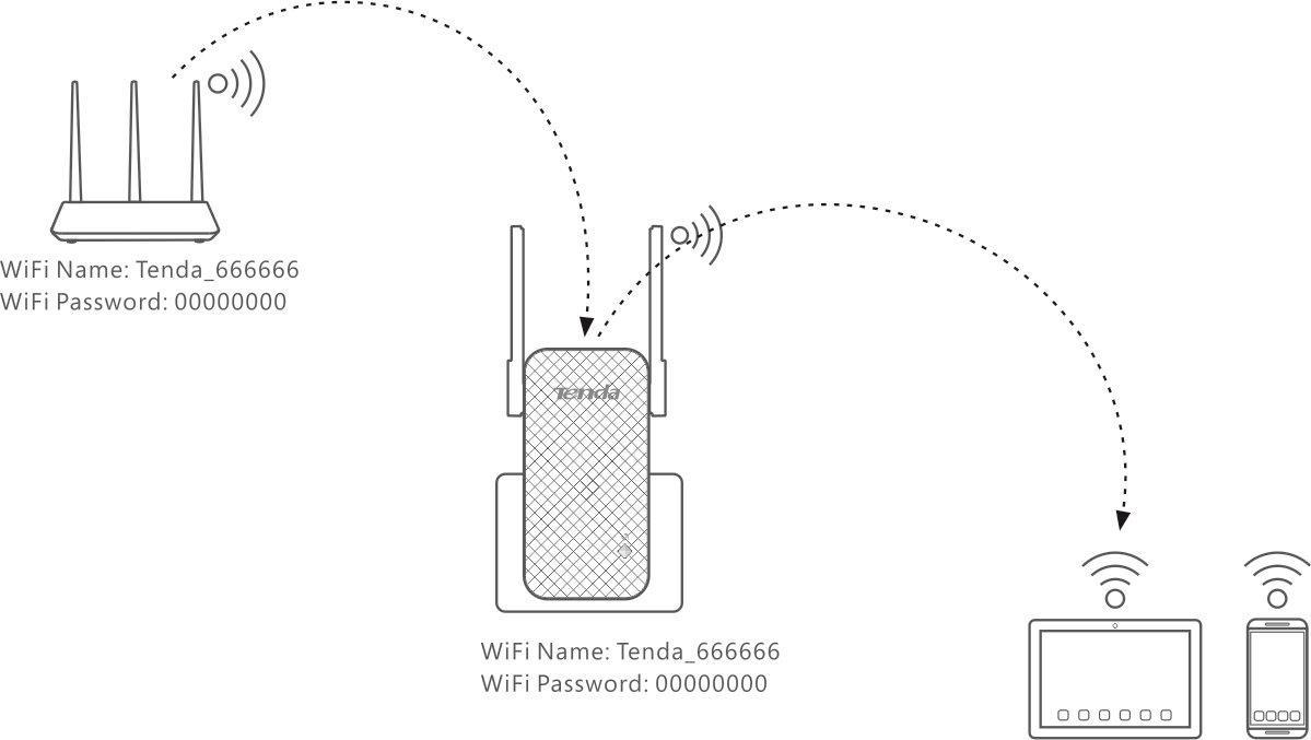 Tenda A9 Setup Overview