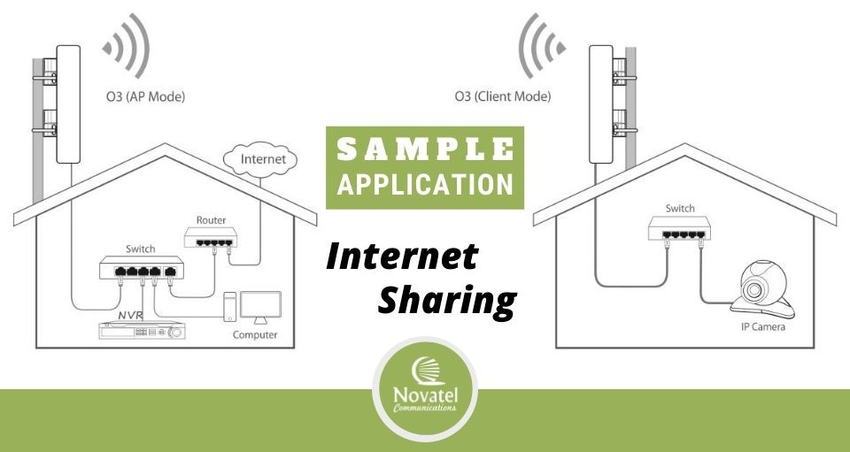Tenda O3 Sample Application: Broadband Internet Connection Shared to a remote location via a wireless network bridge.