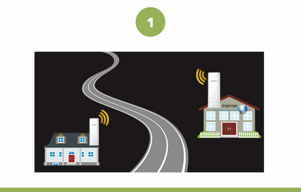 Sample Application 1: Long-distance Wireless Connection